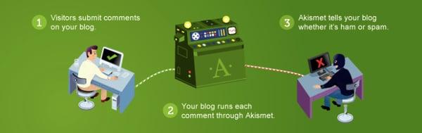 Askimet Anti-spam best WordPress plugin