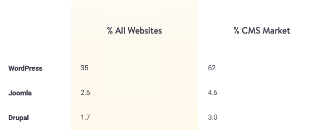 Table comparing market shares of WordPress, Joomla, and Drupal