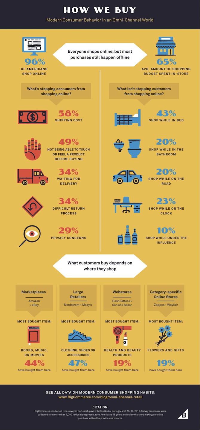 modern-consumer-behavior-omni-channel-infographic.png