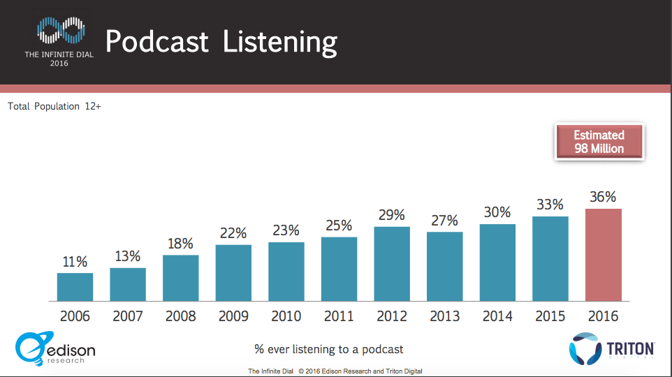 EdisonPodcast listenership.png