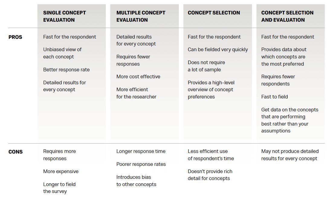 Qualtrics Concept Testing