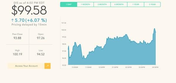 walt disney wordpress website plugin showing stocks