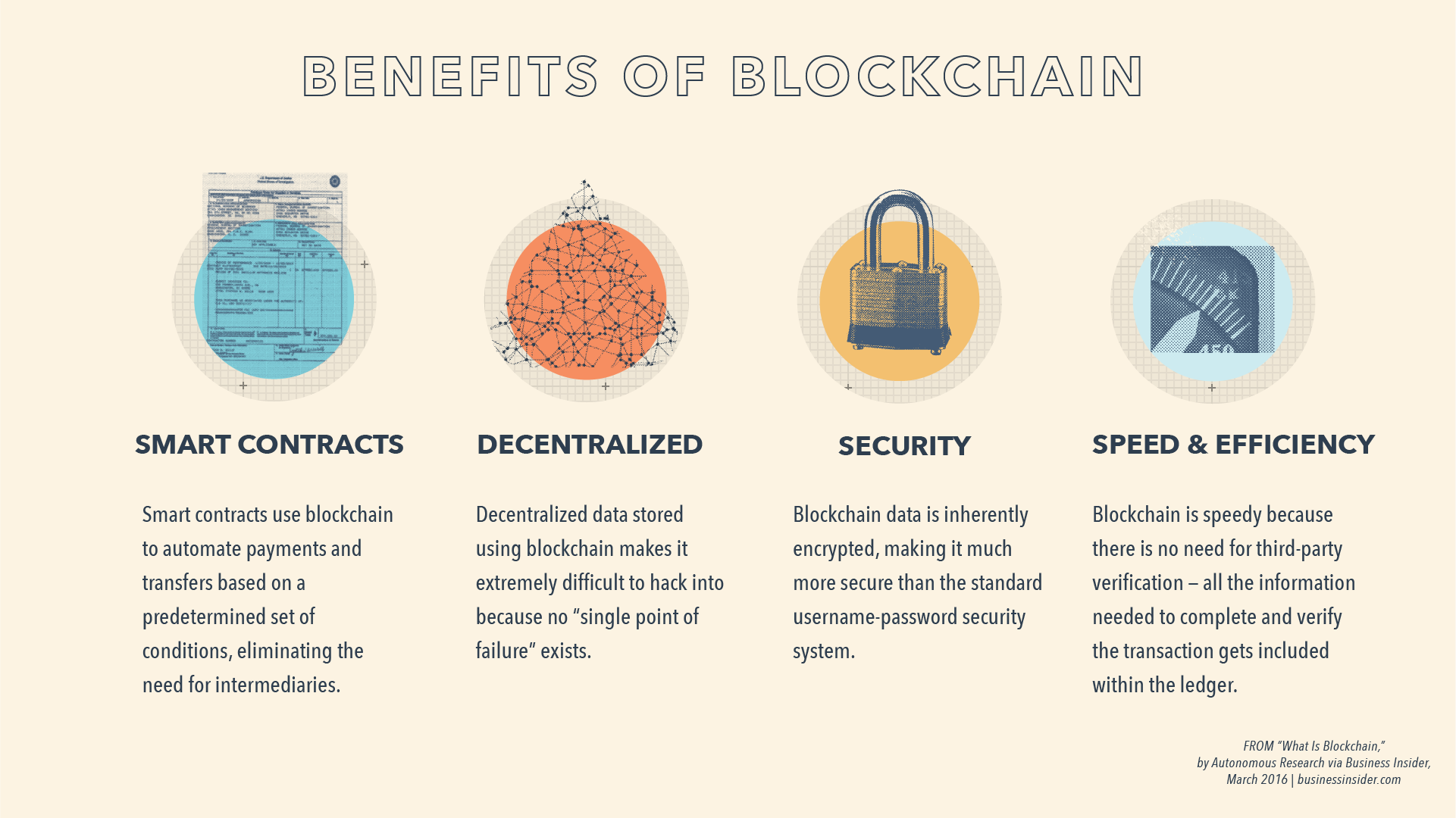 Benefits of Blockchain