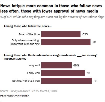 FT_18.05.17_NewsFatigue_more-common-follow-news-less-often