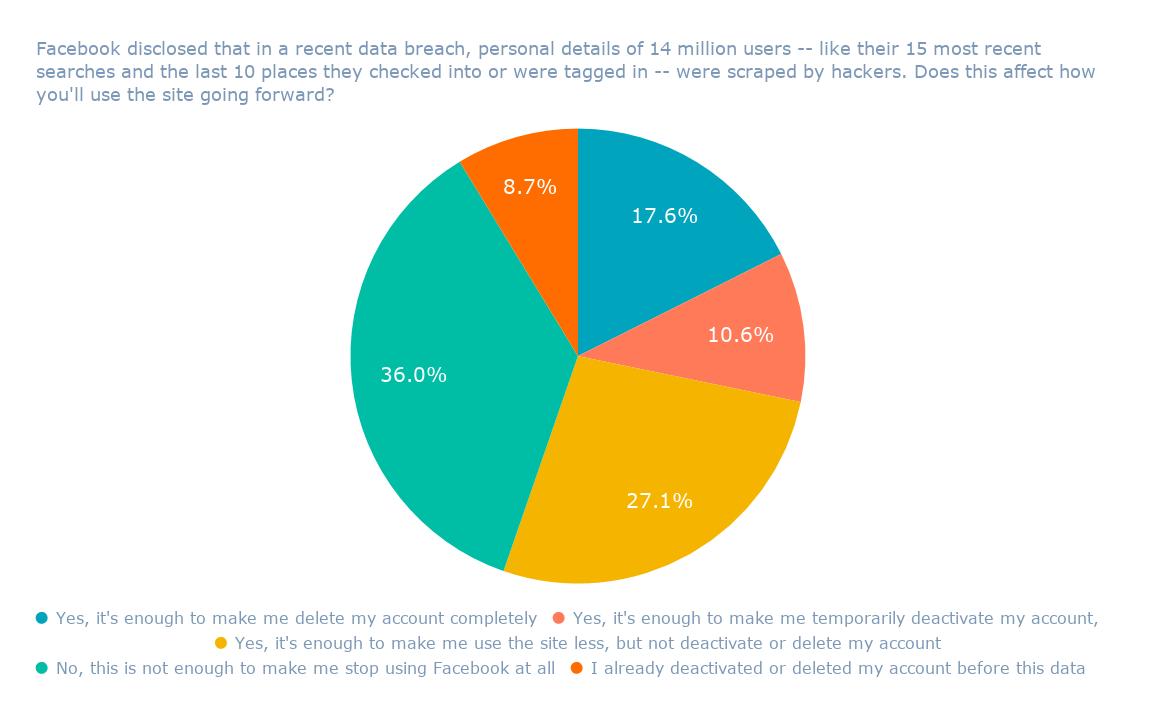 Facebook reveló que en una reciente violación de datos, los datos personales de 14 millones de usuarios, como sus 15 búsquedas más recientes y los últimos 10 lugares en los que se registraron o fueron etiquetados, fueron eliminados por piratas informáticos. ¿Esto afecta la forma en que se puede