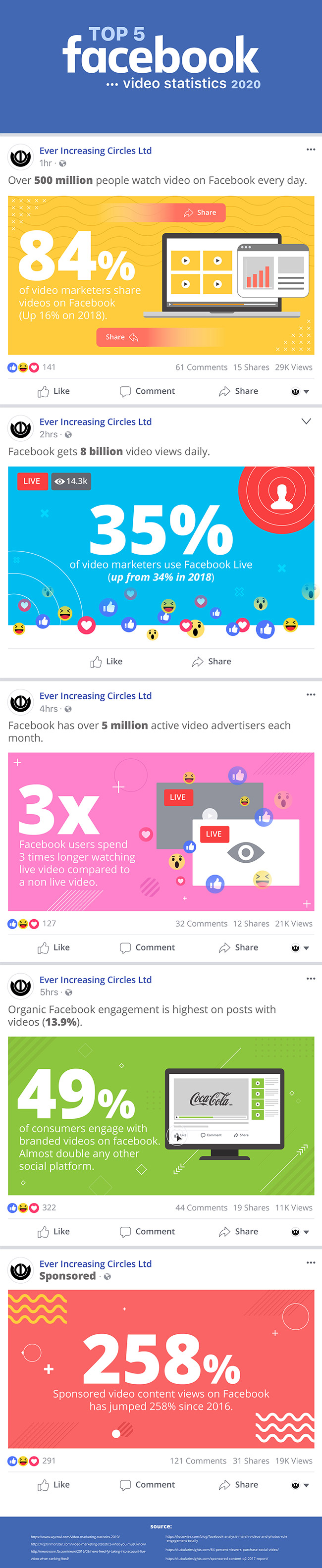 Facebook-video-statistics-Infographics-2020-72dpi[650pxwide]