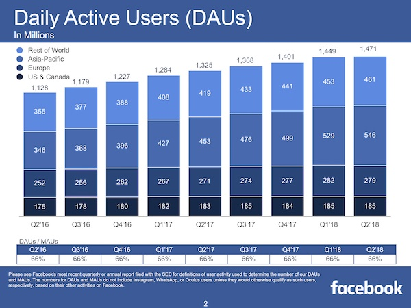 Facebook Misses Q2 Earning Estimates, Showing No Growth in the U.S.