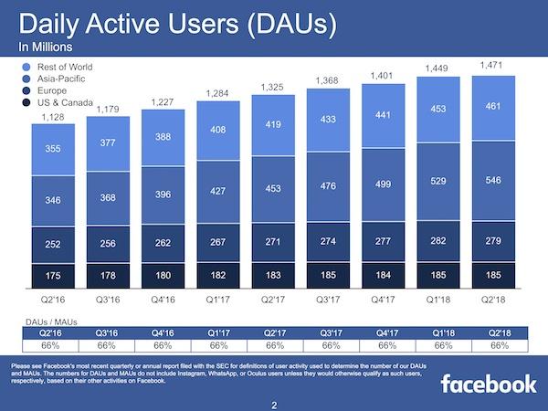 FacebookQ2DAUs