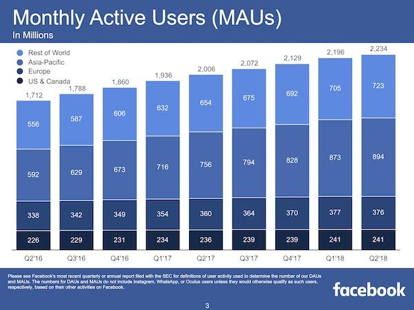 FacebookQ2MAUs