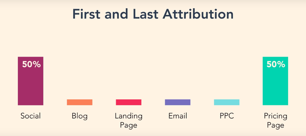 First and Last Attribution