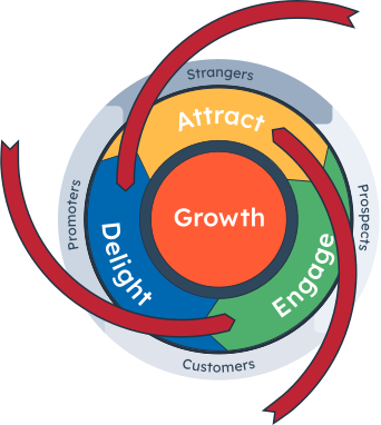 Flywheel-Friction-ALL-Phases_HubSpot (1)