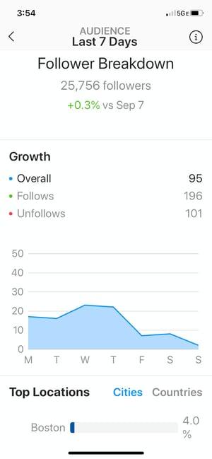 Follower Breakdown page on Instagram