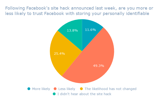 Following Facebook's site hack announced last week, are you more or less likely to trust Facebook with storing your personally identifiable information_ (1)