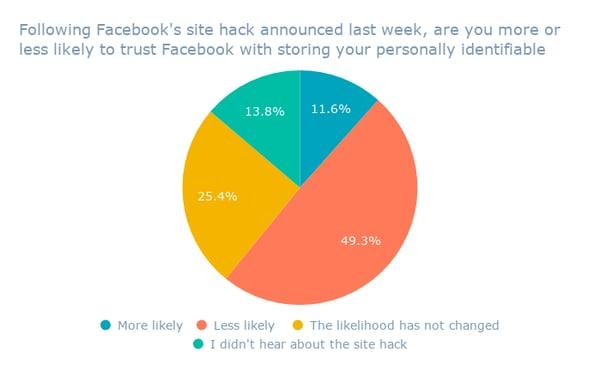 Seguendo l'hack del sito di Facebook annunciato la scorsa settimana, hai più o meno probabilità di fidarti di Facebook con l'archiviazione delle tue informazioni personali identificabili_ (1)