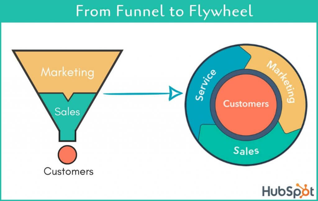 Using the flywheel instead of the funnel