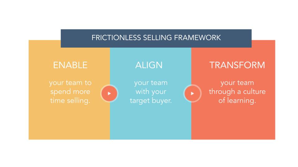 Frictionless Selling Framework (1)