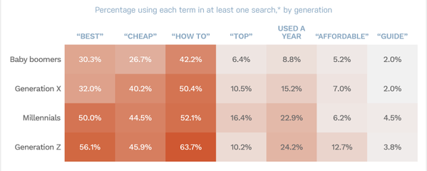 top search words by generation