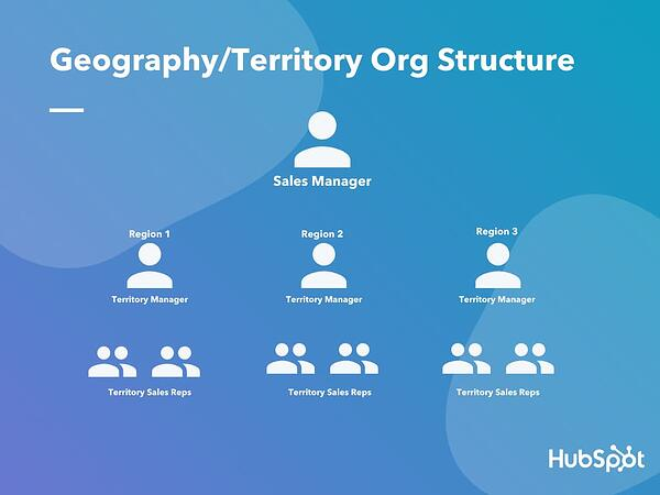 Geography Territory Org Structure