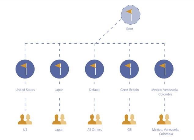 Struktur der globalen Facebook-Seiten
