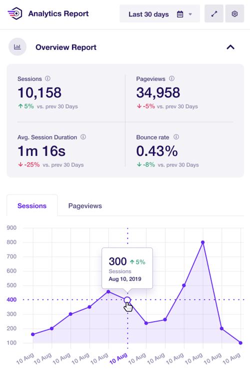 Google Analytics dashboard plugin showing traffic overview