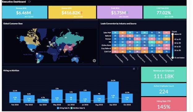 Zoho Analytics' expansive global insights dashboard.