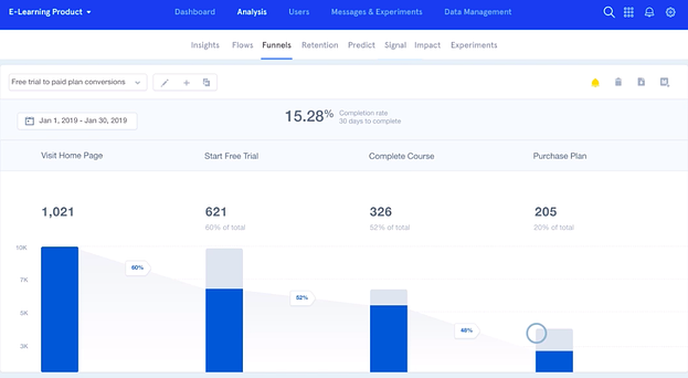 Mixpanel campaign metrics and dashboard.