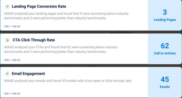 MaxG's metrics by KPI.