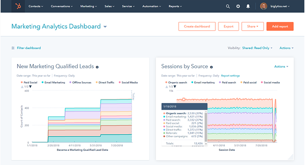 HubSpot's analytics