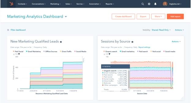HubSpot's analytics