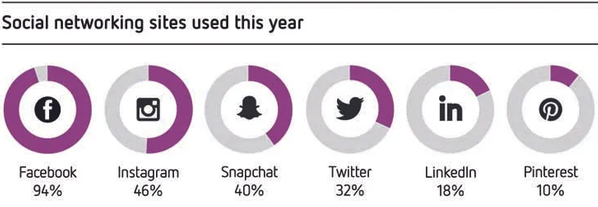 Instagram is the third most commonly used app in Australia