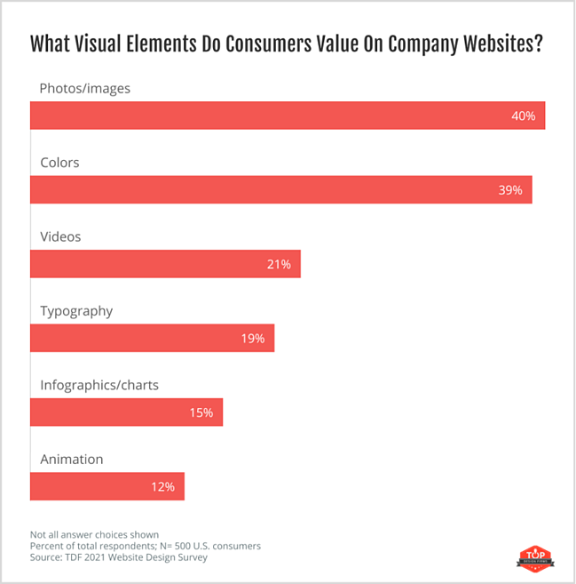web design statistic: 40% of consumers value images the most on a company website
