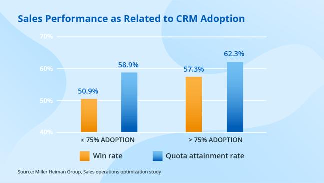 Sales-CRM-performance