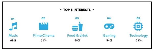 Gen Z's top five interests