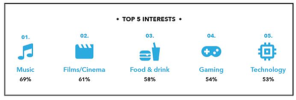 Gen Z's top five interests