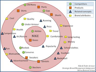 brand association map