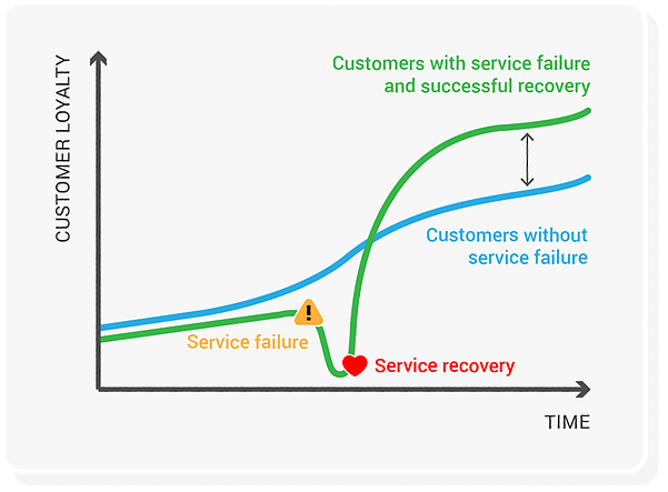Customer service recovery and loyalty graph