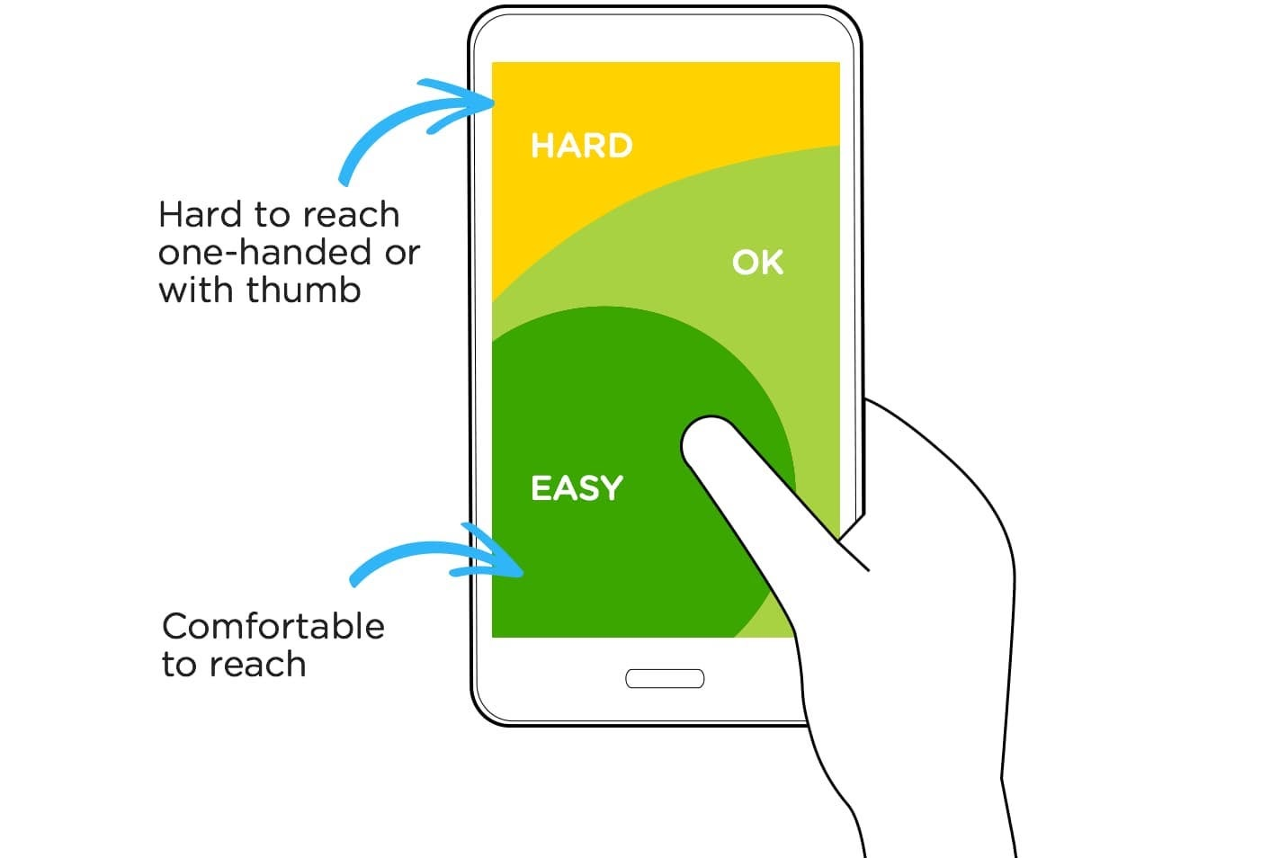 an illustration of a hand holding a phone, sholding the higher regions of the screen are more difficult to reach