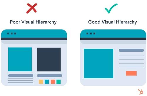 visual hierarchy example