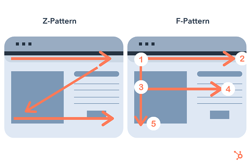 Visual hierarchy reading patterns