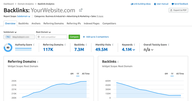 Example of a backlink analysis