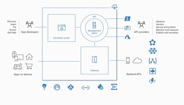 Azure API gateway