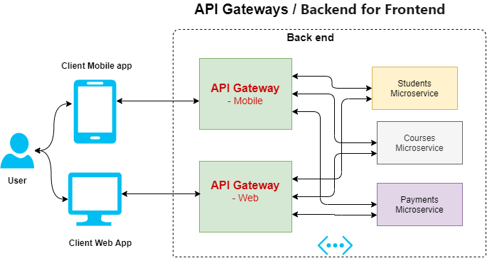 API gateway sits between client application and backend microservices