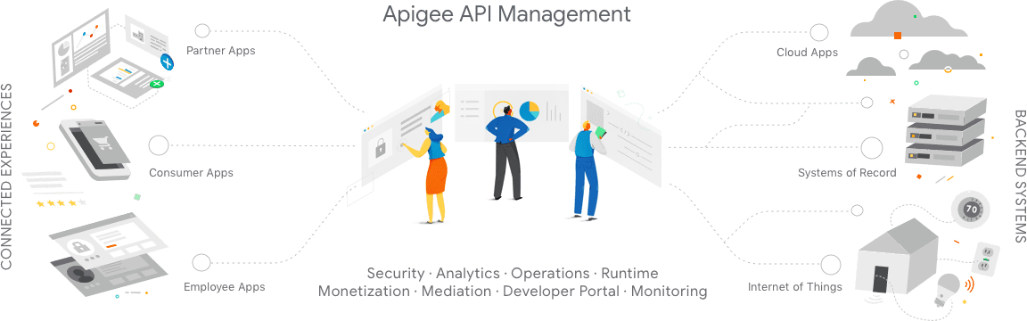 Apigee API gateway