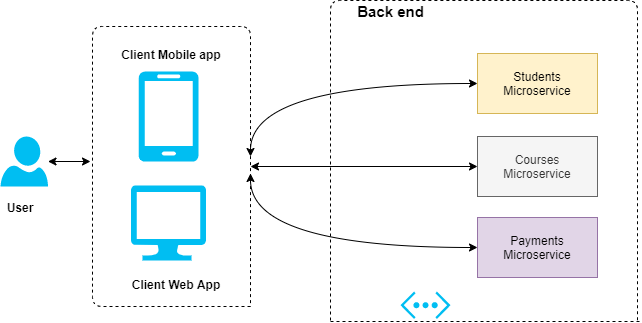 direct client-to-microservices architecture diagram