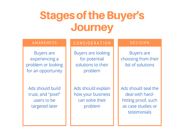 Graphic showing Stages of the Buyer's Journey: Awareness, Consideration, and Decision