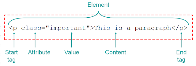 Annotated graphic of HTML element labels start tag, end tag, attribute, value, and content
