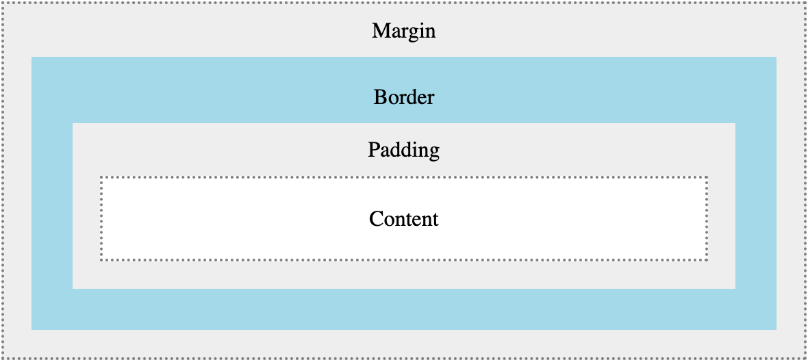 CSS box model illustration of four layers including content, padding, border, and margin