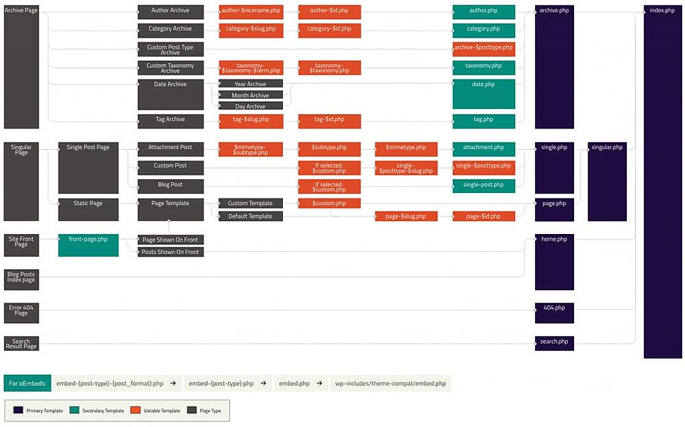 WordPress template hierarchy visual diagram