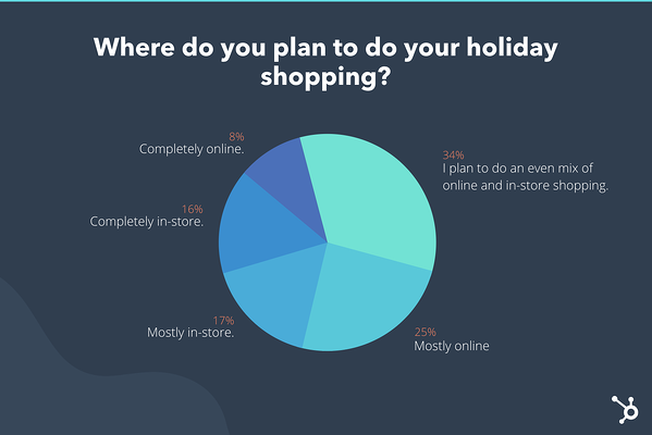 "We asked almost 300 respondents where they would like to shop this Christmas season. ""Srcset ="" https://blog.hubspot.com/hs-fs/hubfs/Google%20Drive%20Integration/Holiday%20Shopping%20Behaviors%20Could%20Change% 20This% 20Year% 20Heres% 20How% 20% 5BNew% 20Data% 5D.png? Width = 300 & name = Holiday% 20Shopping% 20Behaviors% 20Could% 20Change% 20This% 20Year% 20Heres% 20How% 20% 5BNew% 20Data% 5D.png 300w, https://blog.hubspot.com/hs-fs/hubfs /Google%20Drive%20Integration/Holiday%20Shopping%20Behaviors%20Could%20Change%20This%20Year%20Heres%20How%20%5BNew%20Data%5D.png? width = 600 & name = Holiday% 20Shopping% 20Behaviors% 20Could% 20Change% 20This% 20Year% 20Heres% 20How% 20% 5BNew% 20Data% 5D.png 600w, https://blog.hubspot.com/hs-fs/hubfs / Google% 20Drive% 20Integration / Holiday% 20Shopping% 20Behaviors% 20Could% 20Change% 20This% 20Year% 20Heres% 20How% 20% 5BNew% 20Data% 5D.png? Width = 900 & name = Holiday% 20Shopping% 20Behaviors% 20Could% 20Change% 20This% 20Year% 20Heres% 20How% 20% 5BNew% 20Data% 5D.png 900w, https://blog.hubspot.com/hs-fs/hubfs / Google% 20Drive% 20Integ ration / Holiday% 20Shopping% 20Behaviors% 20Could% 20Change% 20This% 20Year% 20Heres% 20How% 20% 5BNew% 20Data% 5D.png? width = 1200 & name = Holiday% 20Shopping% 20Behaviors% 20Could% 20Change% 20This% 20Year% 20Heres% 20Like% 20% 5BNew% 20Data% 5D.png 1200w, https://blog.hubspot.com/hs-fs/hubfs / Google% 20Drive% 20Integration / Holiday% 20Shopping% 20Behaviors% 20Could% 20Change% 20This% 20Year% 20Heres% 20How% 20% 5BNew% 20Data% 5D.png? Width = 1500 & name = Holiday% 20Shopping% 20Behaviors% 20Could% 20Change% 20This% 20Year% 20Heres% 20How% 20% 5BNew% 20Data% 5D.png 1500w, https: // blog.hubspot.com/hs-fs/hubfs /Google%20Drive%20Integration/Holiday%20Shopping%20Behaviors%20Could%20Change%20This%20Year%20Heres%20How%20%5BNew%20Data%5D.png?width=1800&name= Holiday% 20Shopping% 20Behaviors% 20Could% 20Change % 20Year% 20Heres% 20How% 20% 5BNew% 20Data% 5D.png 1800w ""sizes ="" (maximum width: 600px) 100vw, 600px"