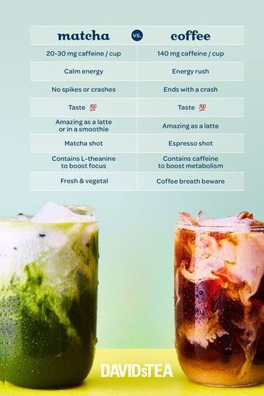 Inbound content example: matcha vs coffee comparison